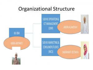 organizational-structure